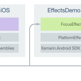 How to add Effects in Xamarin Forms