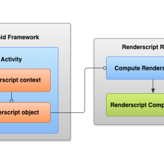 Implementing Intrinsic Renderscripts in Xamarin.Android